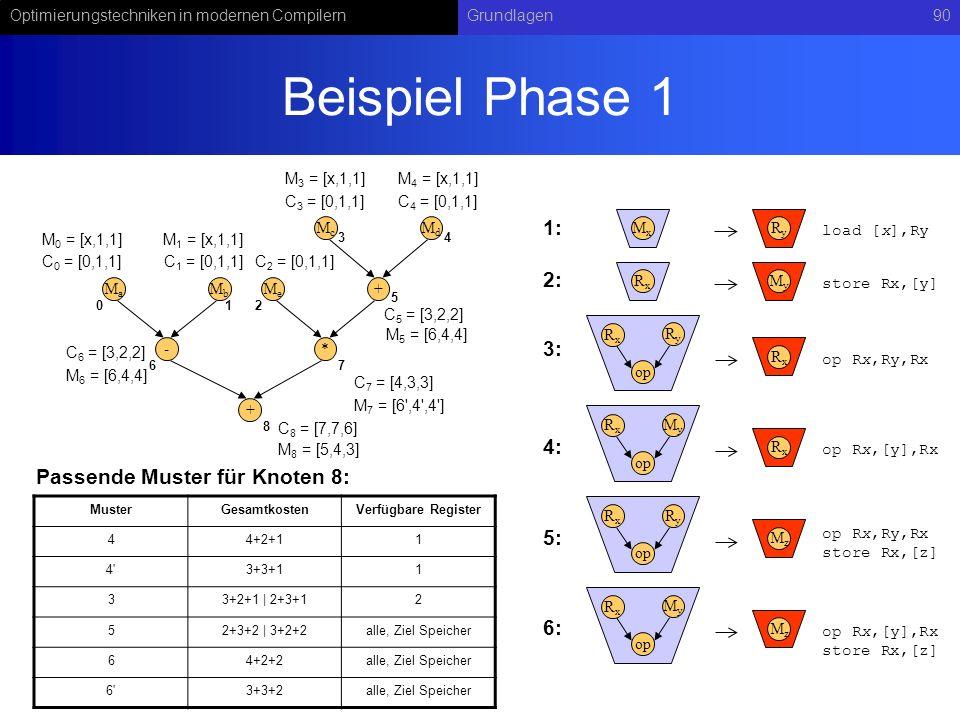 Optimierungstechniken in modernen CompilernGrundlagen90 Beispiel Phase 1 - MaMa MbMb + McMc MdMd * MeMe + RyRy op RxRx RxRx MxMx RyRy load [x],Ry op R