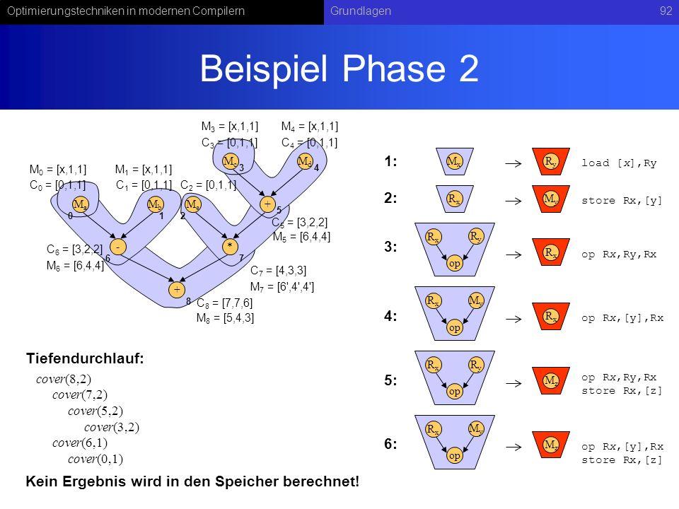 Optimierungstechniken in modernen CompilernGrundlagen92 Beispiel Phase 2 RyRy op RxRx RxRx MxMx RyRy load [x],Ry op Rx,Ry,Rx MyMy op RxRx RxRx op Rx,[