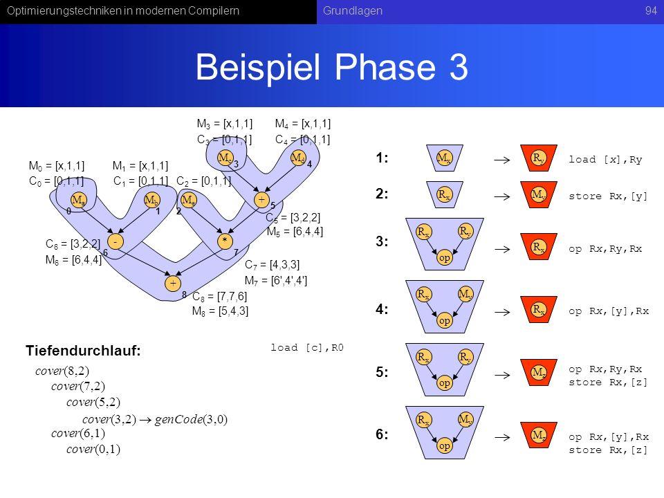 Optimierungstechniken in modernen CompilernGrundlagen94 Beispiel Phase 3 RyRy op RxRx RxRx MxMx RyRy load [x],Ry op Rx,Ry,Rx MyMy op RxRx RxRx op Rx,[