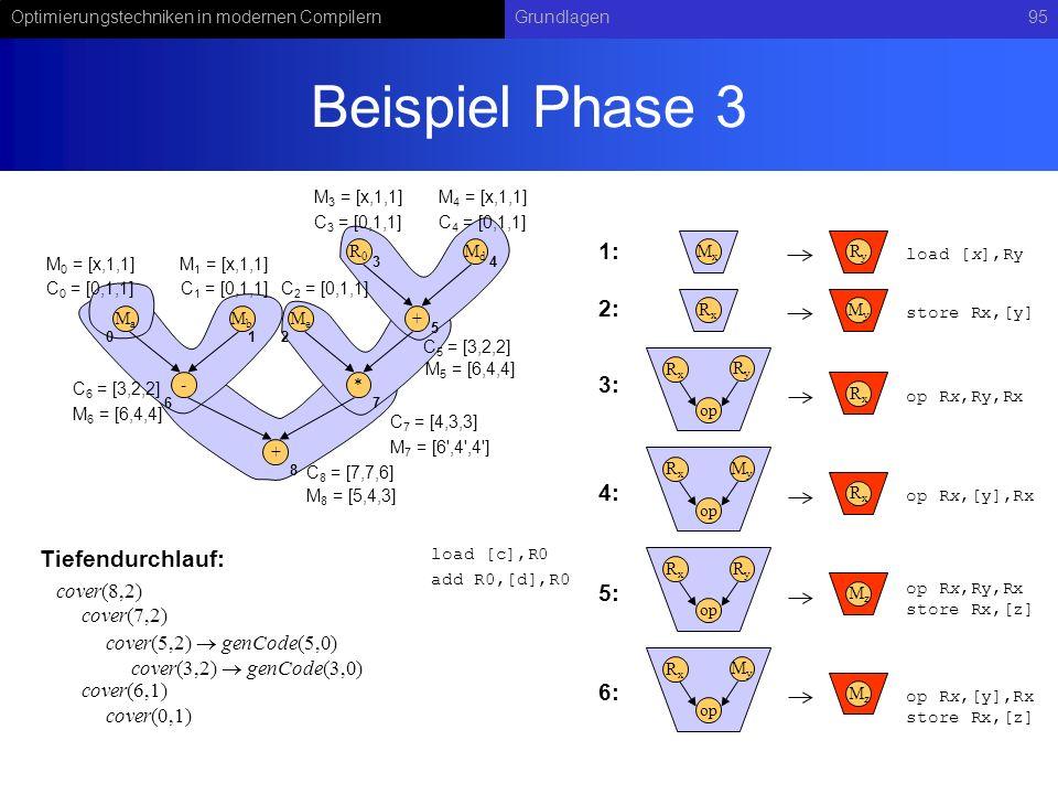 Optimierungstechniken in modernen CompilernGrundlagen95 Beispiel Phase 3 RyRy op RxRx RxRx MxMx RyRy load [x],Ry op Rx,Ry,Rx MyMy op RxRx RxRx op Rx,[