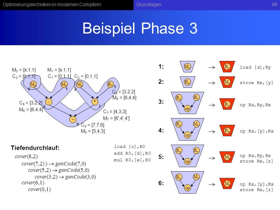 Optimierungstechniken in modernen CompilernGrundlagen96 Beispiel Phase 3 RyRy op RxRx RxRx MxMx RyRy load [x],Ry op Rx,Ry,Rx MyMy op RxRx RxRx op Rx,[