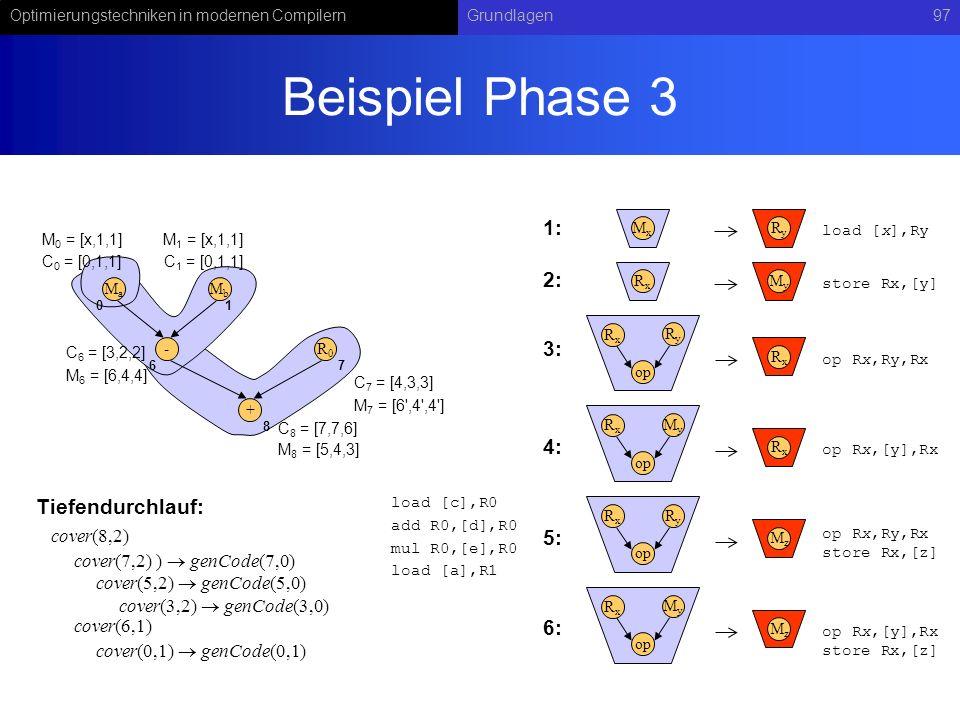 Optimierungstechniken in modernen CompilernGrundlagen97 Beispiel Phase 3 RyRy op RxRx RxRx MxMx RyRy load [x],Ry op Rx,Ry,Rx MyMy op RxRx RxRx op Rx,[