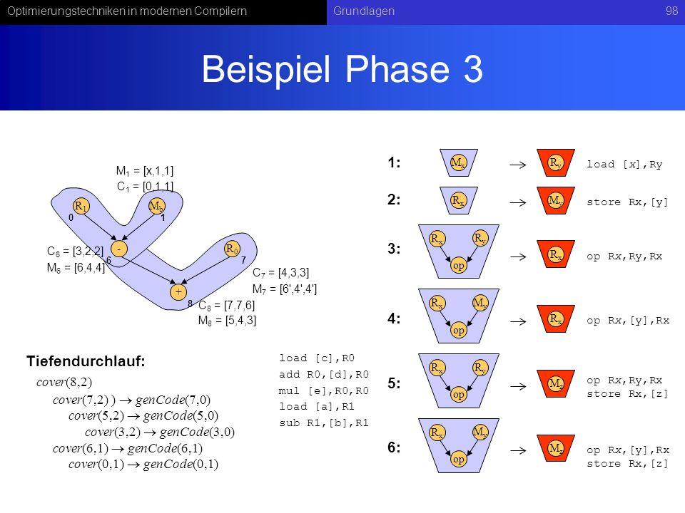Optimierungstechniken in modernen CompilernGrundlagen98 Beispiel Phase 3 RyRy op RxRx RxRx MxMx RyRy load [x],Ry op Rx,Ry,Rx MyMy op RxRx RxRx op Rx,[