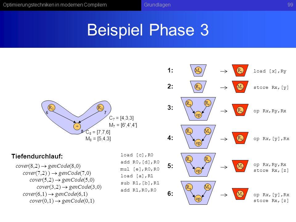 Optimierungstechniken in modernen CompilernGrundlagen99 Beispiel Phase 3 RyRy op RxRx RxRx MxMx RyRy load [x],Ry op Rx,Ry,Rx MyMy op RxRx RxRx op Rx,[