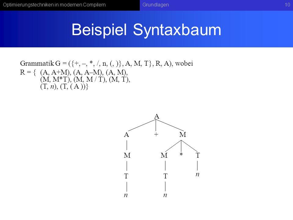 Optimierungstechniken in modernen CompilernGrundlagen10 Beispiel Syntaxbaum Grammatik G = ({+, –, *, /, n, (, )}, A, M, T}, R, A), wobei R = {(A, A+M), (A, A–M), (A, M), (M, M*T), (M, M / T), (M, T), (T, n), (T, ( A ))} A A+M M T n M*T n T n