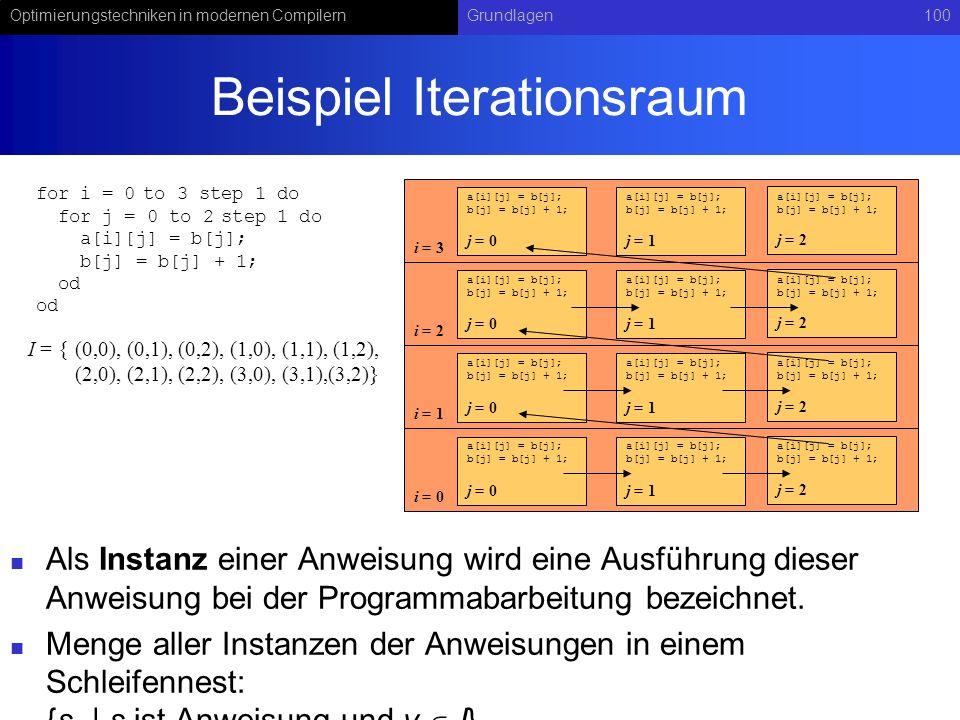 Optimierungstechniken in modernen CompilernGrundlagen100 Beispiel Iterationsraum Als Instanz einer Anweisung wird eine Ausführung dieser Anweisung bei der Programmabarbeitung bezeichnet.