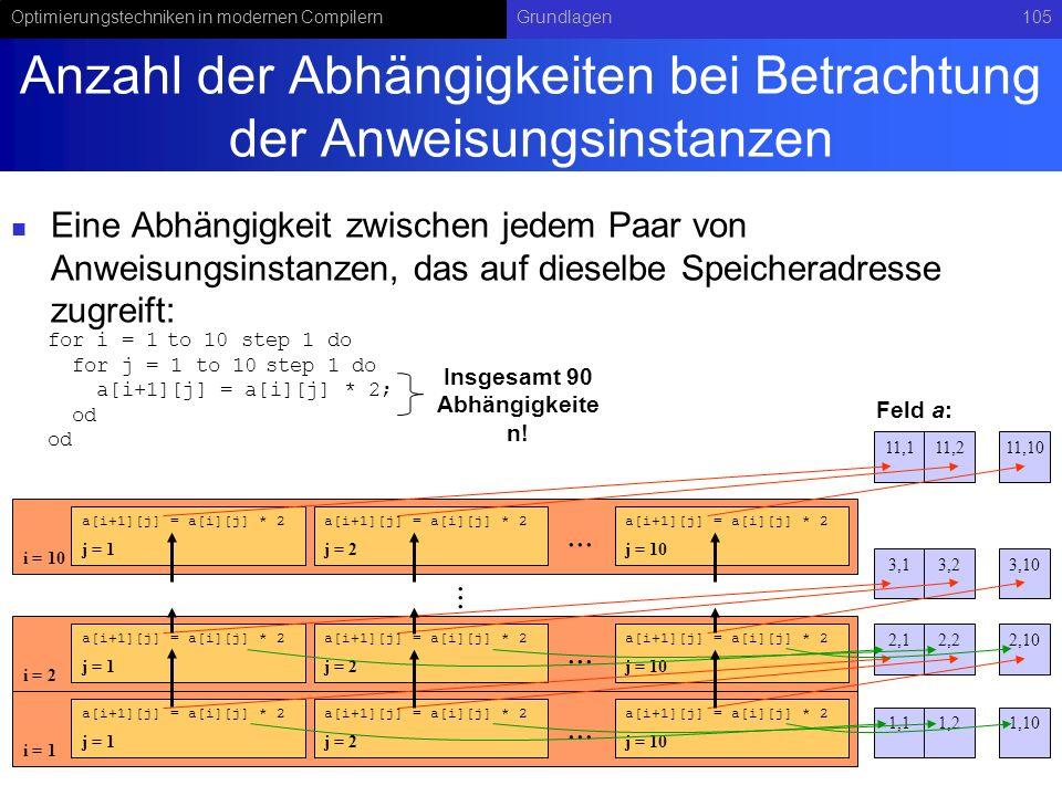 Optimierungstechniken in modernen CompilernGrundlagen105 Anzahl der Abhängigkeiten bei Betrachtung der Anweisungsinstanzen Eine Abhängigkeit zwischen jedem Paar von Anweisungsinstanzen, das auf dieselbe Speicheradresse zugreift: for i = 1 to 10 step 1 do for j = 1 to 10 step 1 do a[i+1][j] = a[i][j] * 2; od i = 1 j = 1 a[i+1][j] = a[i][j] * 2 j = 2 a[i+1][j] = a[i][j] * 2 j = 10 a[i+1][j] = a[i][j] * 2...