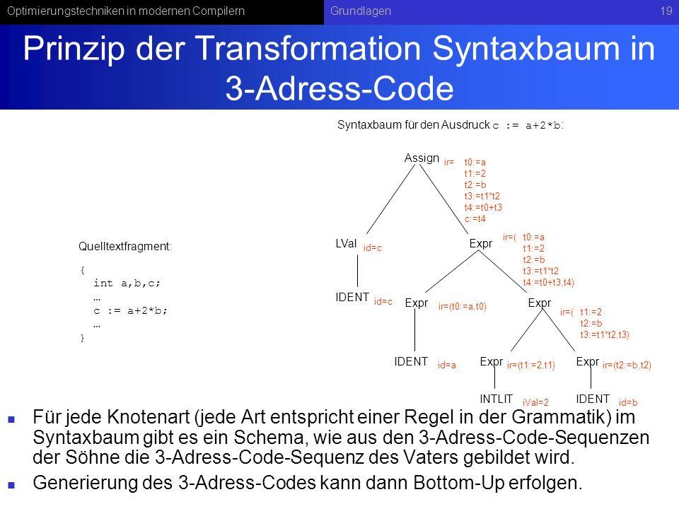Optimierungstechniken in modernen CompilernGrundlagen19 Prinzip der Transformation Syntaxbaum in 3-Adress-Code Für jede Knotenart (jede Art entspricht einer Regel in der Grammatik) im Syntaxbaum gibt es ein Schema, wie aus den 3-Adress-Code-Sequenzen der Söhne die 3-Adress-Code-Sequenz des Vaters gebildet wird.