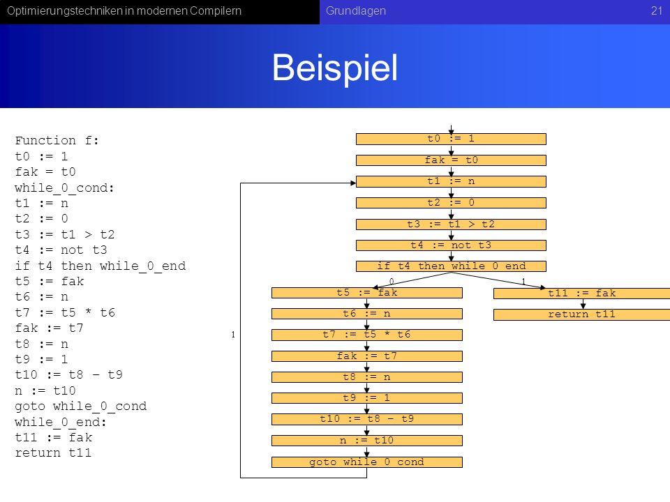Optimierungstechniken in modernen CompilernGrundlagen21 Beispiel Function f: t0 := 1 fak = t0 while_0_cond: t1 := n t2 := 0 t3 := t1 > t2 t4 := not t3 if t4 then while_0_end t5 := fak t6 := n t7 := t5 * t6 fak := t7 t8 := n t9 := 1 t10 := t8 – t9 n := t10 goto while_0_cond while_0_end: t11 := fak return t11 t0 := 1 fak = t0 t1 := n t2 := 0 t3 := t1 > t2 t4 := not t3 if t4 then while_0_end t11 := fak t5 := fak t6 := n t7 := t5 * t6 fak := t7 t8 := n t9 := 1 t10 := t8 – t9 n := t10 return t11 goto while_0_cond 10 1