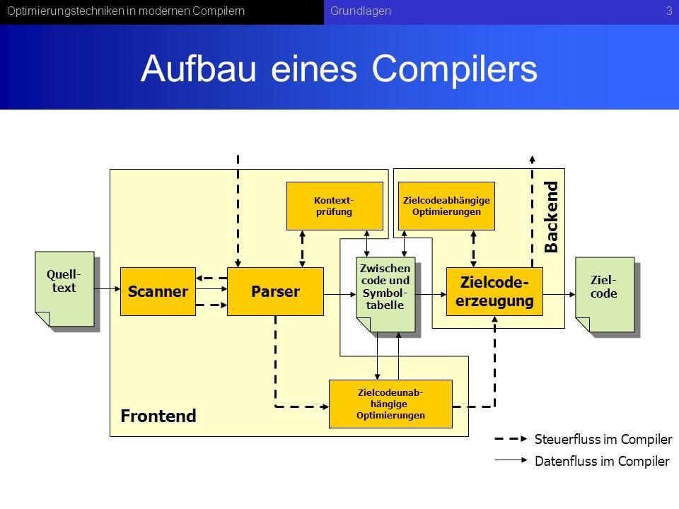 Optimierungstechniken in modernen CompilernGrundlagen3 Aufbau eines Compilers Parser Quell- text Scanner Zwischen code und Symbol- tabelle Zwischen co