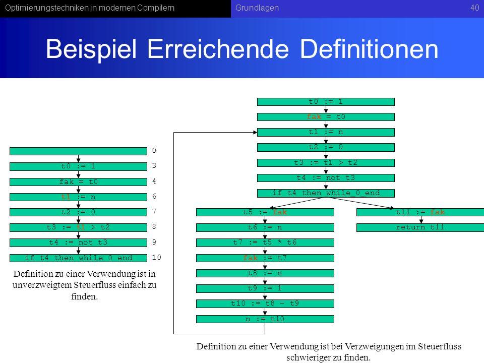 Optimierungstechniken in modernen CompilernGrundlagen40 Beispiel Erreichende Definitionen t0 := 1 fak = t0 t1 := n t2 := 0 t3 := t1 > t2 t4 := not t3 if t4 then while_0_end 0 3 4 6 7 8 10 9 Definition zu einer Verwendung ist in unverzweigtem Steuerfluss einfach zu finden.