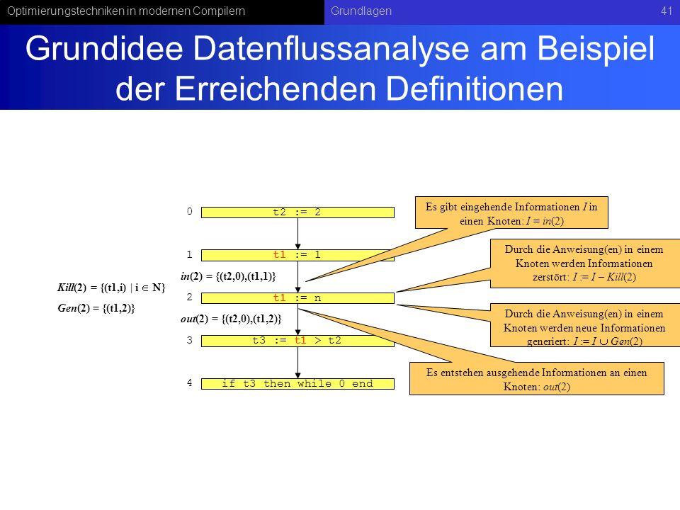 Optimierungstechniken in modernen CompilernGrundlagen41 Grundidee Datenflussanalyse am Beispiel der Erreichenden Definitionen t1 := 1 t1 := n t3 := t1 > t2 if t3 then while_0_end Es gibt eingehende Informationen I in einen Knoten: I = in(2) Durch die Anweisung(en) in einem Knoten werden Informationen zerstört: I := I – Kill(2) Durch die Anweisung(en) in einem Knoten werden neue Informationen generiert: I := I Gen(2) 0 1 2 t2 := 2 Es entstehen ausgehende Informationen an einen Knoten: out(2) 3 4 in(2) = {(t2,0),(t1,1)} out(2) = {(t2,0),(t1,2)} Gen(2) = {(t1,2)} Kill(2) = {(t1,i)   i }