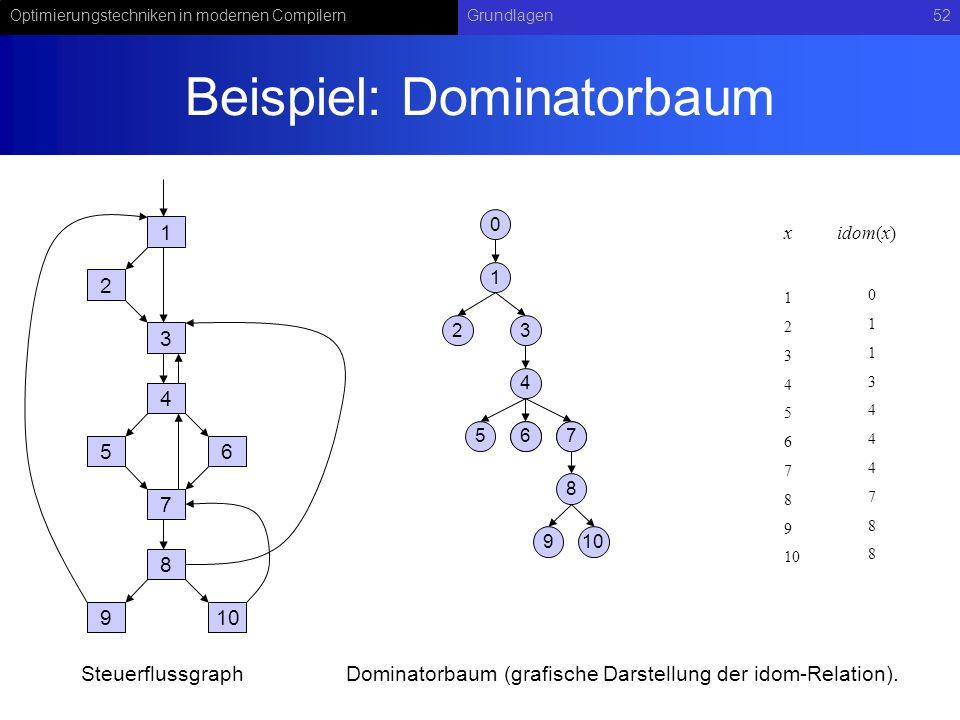 Optimierungstechniken in modernen CompilernGrundlagen52 Beispiel: Dominatorbaum 1 2 3 4 56 7 8 910 1 23 4 567 8 67 9 SteuerflussgraphDominatorbaum (grafische Darstellung der idom-Relation).