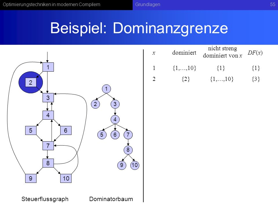 Optimierungstechniken in modernen CompilernGrundlagen55 Beispiel: Dominanzgrenze 1 2 3 4 56 7 8 910 1 23 4 567 8 67 9 SteuerflussgraphDominatorbaum xdominiert 1{1,…,10} DF(x) 2{2}{3}{1,…,10} nicht streng dominiert von x {1}