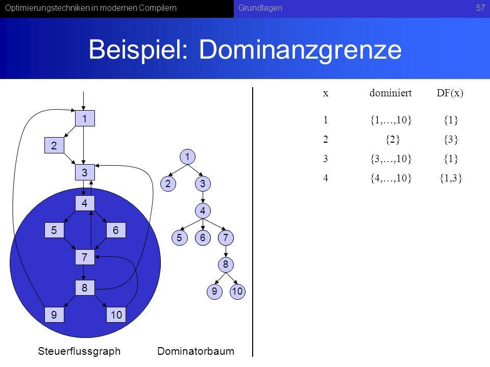 Optimierungstechniken in modernen CompilernGrundlagen57 Beispiel: Dominanzgrenze 1 2 3 4 56 7 8 910 1 23 4 567 8 67 9 SteuerflussgraphDominatorbaum xdominiert 1{1,…,10} DF(x) 2{2}{3} 3{3,…,10}{1} 4{4,…,10}{1,3} {1}