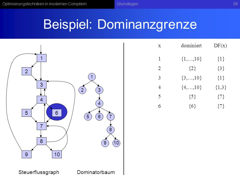 Optimierungstechniken in modernen CompilernGrundlagen59 Beispiel: Dominanzgrenze 1 2 3 4 56 7 8 910 1 23 4 567 8 67 9 SteuerflussgraphDominatorbaum xdominiert 1{1,…,10} DF(x) 2{2}{3} 3{3,…,10}{1} 4{4,…,10}{1,3} 5{5}{7} 6{6}{7} {1}