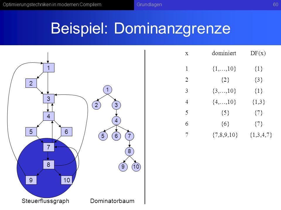 Optimierungstechniken in modernen CompilernGrundlagen60 Beispiel: Dominanzgrenze 1 2 3 4 56 7 8 910 1 23 4 567 8 67 9 SteuerflussgraphDominatorbaum xdominiert 1{1,…,10} DF(x) 2{2}{3} 3{3,…,10}{1} 4{4,…,10}{1,3} 5{5}{7} 6{6}{7} 7{7,8,9,10}{1,3,4,7} {1}