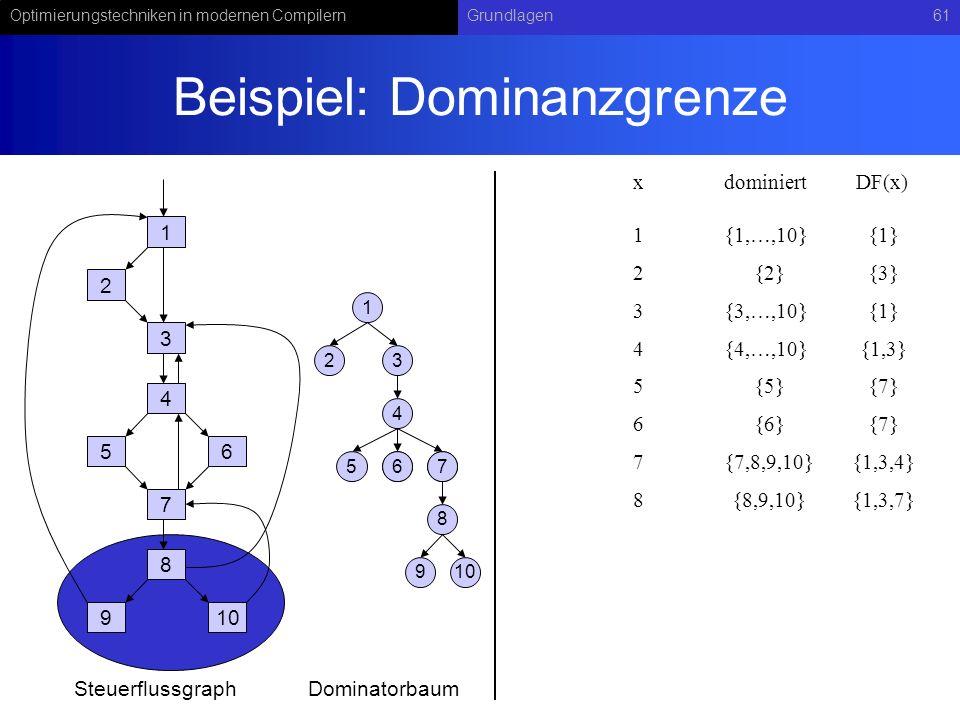 Optimierungstechniken in modernen CompilernGrundlagen61 Beispiel: Dominanzgrenze 1 2 3 4 56 7 8 910 1 23 4 567 8 67 9 SteuerflussgraphDominatorbaum xdominiert 1{1,…,10} DF(x) 2{2}{3} 3{3,…,10}{1} 4{4,…,10}{1,3} 5{5}{7} 6{6}{7} 7{7,8,9,10}{1,3,4} 8{8,9,10}{1,3,7} {1}