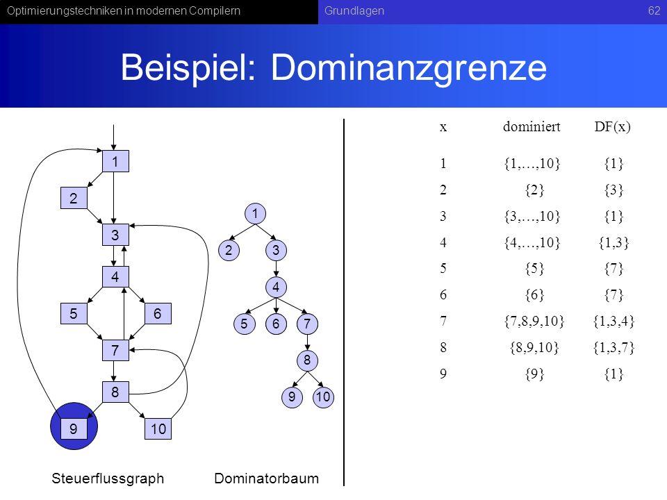 Optimierungstechniken in modernen CompilernGrundlagen62 Beispiel: Dominanzgrenze 1 2 3 4 56 7 8 910 1 23 4 567 8 67 9 SteuerflussgraphDominatorbaum xdominiert 1{1,…,10} DF(x) 2{2}{3} 3{3,…,10}{1} 4{4,…,10}{1,3} 5{5}{7} 6{6}{7} 7{7,8,9,10}{1,3,4} 8{8,9,10}{1,3,7} 9{9}{1}