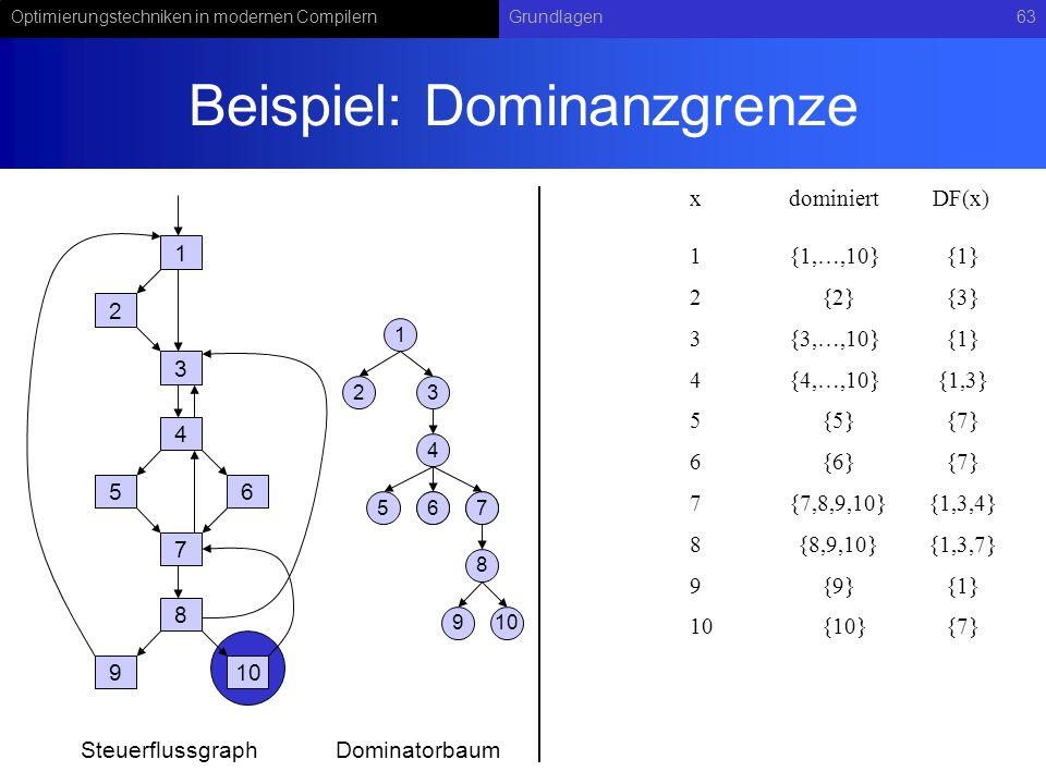 Optimierungstechniken in modernen CompilernGrundlagen63 Beispiel: Dominanzgrenze 1 2 3 4 56 7 8 910 1 23 4 567 8 67 9 SteuerflussgraphDominatorbaum xdominiert 1{1,…,10} DF(x) 2{2}{3} 3{3,…,10}{1} 4{4,…,10}{1,3} 5{5}{7} 6{6}{7} 7{7,8,9,10}{1,3,4} 8{8,9,10}{1,3,7} 9{9}{1} 10{10}{7} {1}