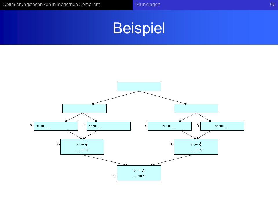 Optimierungstechniken in modernen CompilernGrundlagen66 Beispiel v := … := v v := … v := … := v v := … := v v := … 3:4:5:6: 7:8: 9: