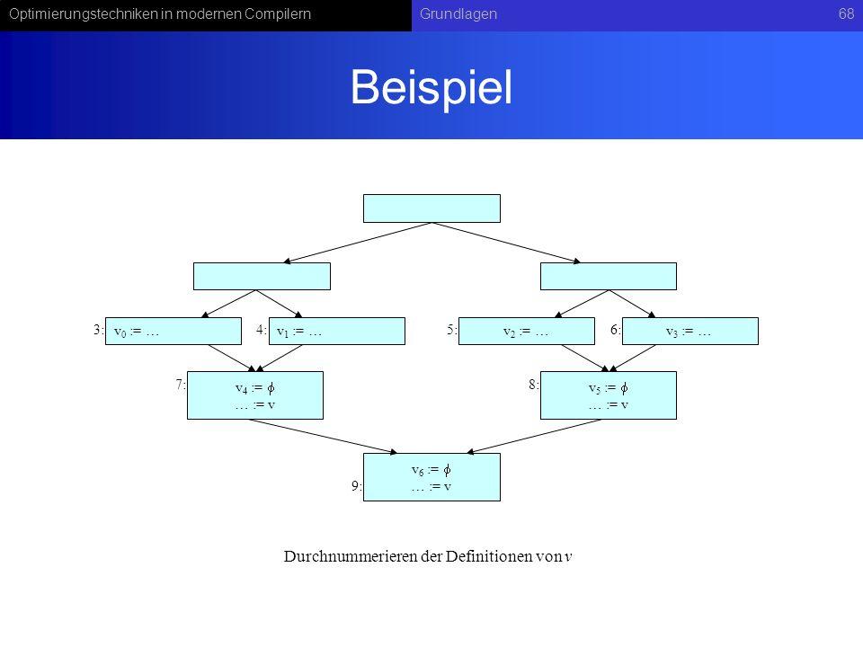 Optimierungstechniken in modernen CompilernGrundlagen68 Beispiel v 5 := … := v v 2 := …v 3 := … v 4 := … := v v 6 := … := v v 0 := …v 1 := … 3:4:5:6: 7:8: 9: Durchnummerieren der Definitionen von v