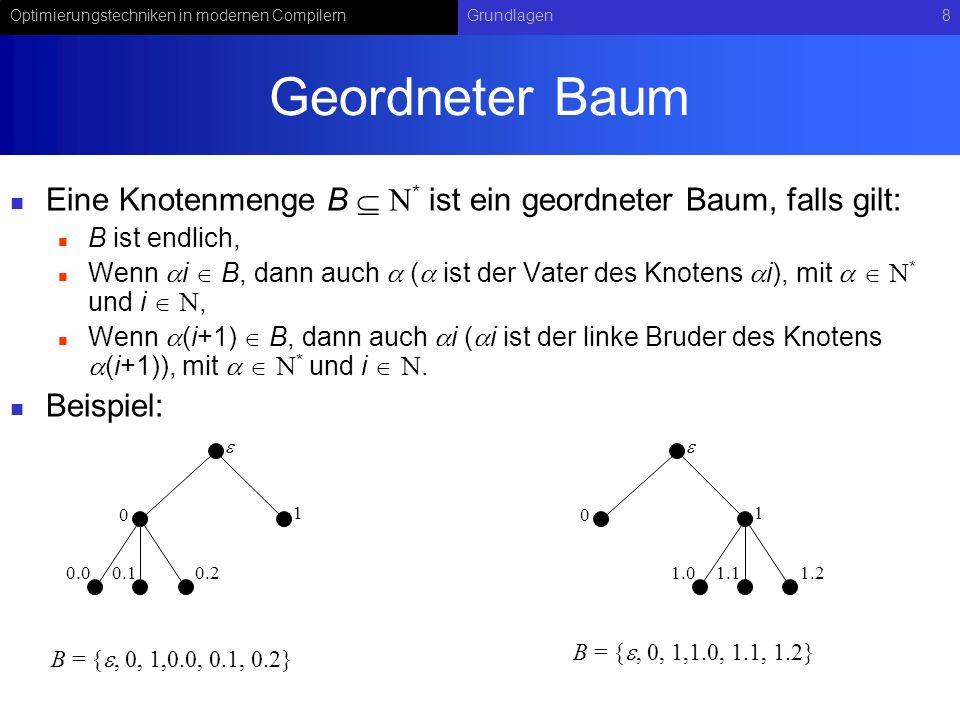 Optimierungstechniken in modernen CompilernGrundlagen8 Geordneter Baum Eine Knotenmenge B * ist ein geordneter Baum, falls gilt: B ist endlich, Wenn i B, dann auch ( ist der Vater des Knotens i), mit * und i, Wenn (i+1) B, dann auch i ( i ist der linke Bruder des Knotens (i+1)), mit * und i.