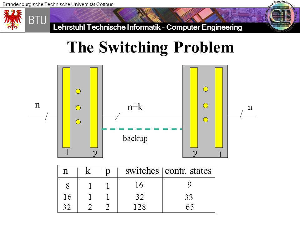 Lehrstuhl Technische Informatik - Computer Engineering Brandenburgische Technische Universität Cottbus The Switching Problem n n+k 1 1 pp n k p switch