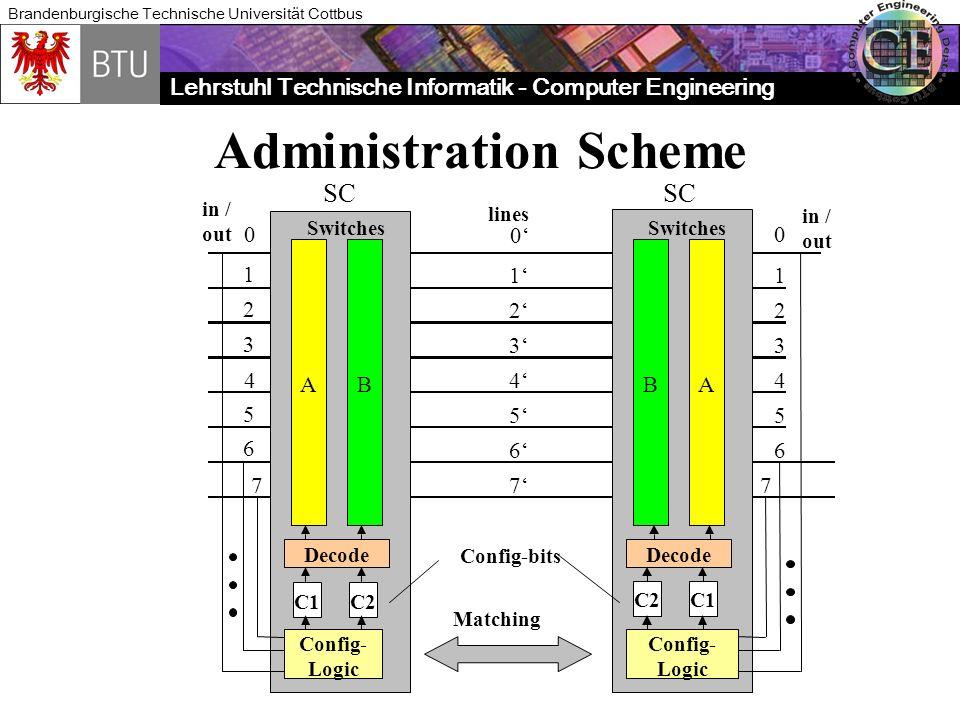 Lehrstuhl Technische Informatik - Computer Engineering Brandenburgische Technische Universität Cottbus Administration Scheme ABBA 0 1 2 3 4 5 6 7 0 1 2 3 4 5 6 7 0 1 2 3 4 5 6 7 C1C2 Switches C2C1 Config-bits Decode Config- Logic Config- Logic Switches Matching in / out in / out lines SC