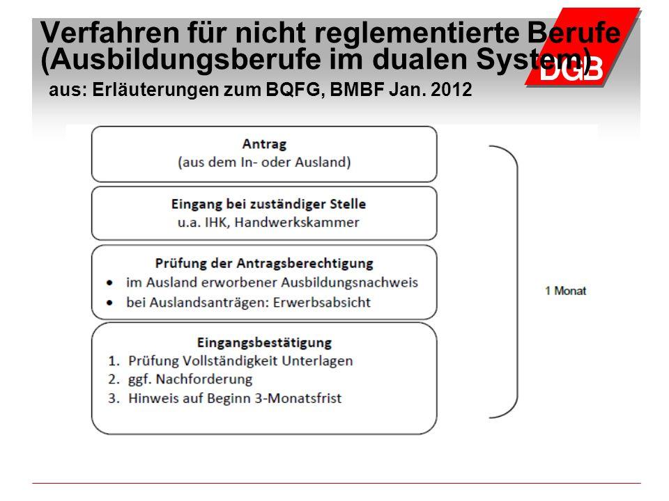 Verfahren für nicht reglementierte Berufe (Ausbildungsberufe im dualen System) aus: Erläuterungen zum BQFG, BMBF Jan. 2012