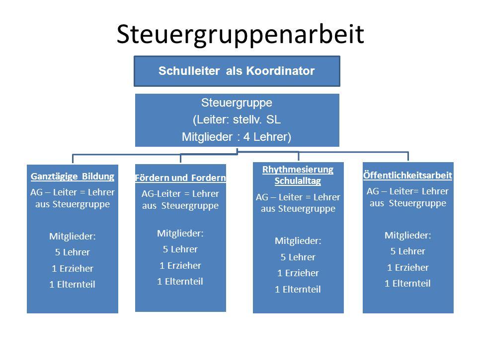 Steuergruppenarbeit Steuergruppe (Leiter: stellv. SL Mitglieder : 4 Lehrer) Ganztägige Bildung AG – Leiter = Lehrer aus Steuergruppe Mitglieder: 5 Leh