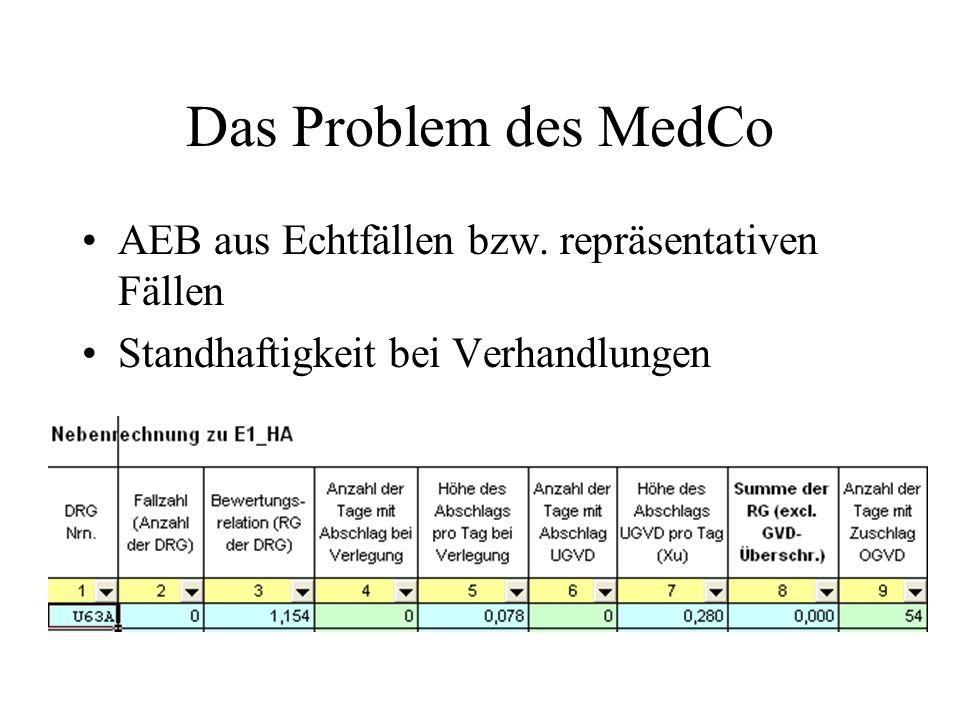 Das Problem des MedCo AEB aus Echtfällen bzw. repräsentativen Fällen Standhaftigkeit bei Verhandlungen