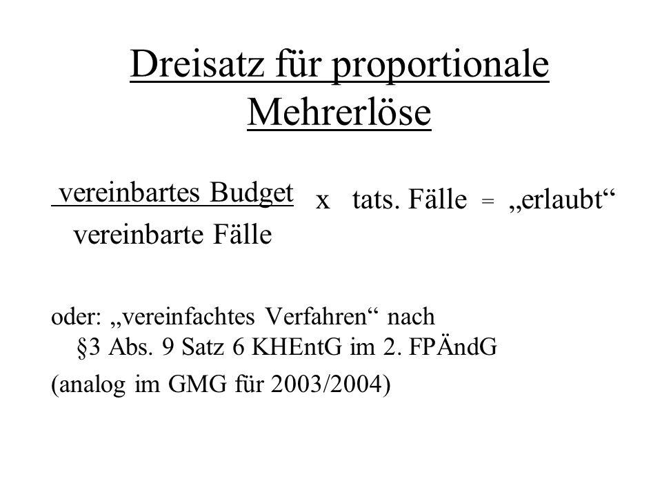 Dreisatz für proportionale Mehrerlöse vereinbartes Budget vereinbarte Fälle oder: vereinfachtes Verfahren nach §3 Abs. 9 Satz 6 KHEntG im 2. FPÄndG (a