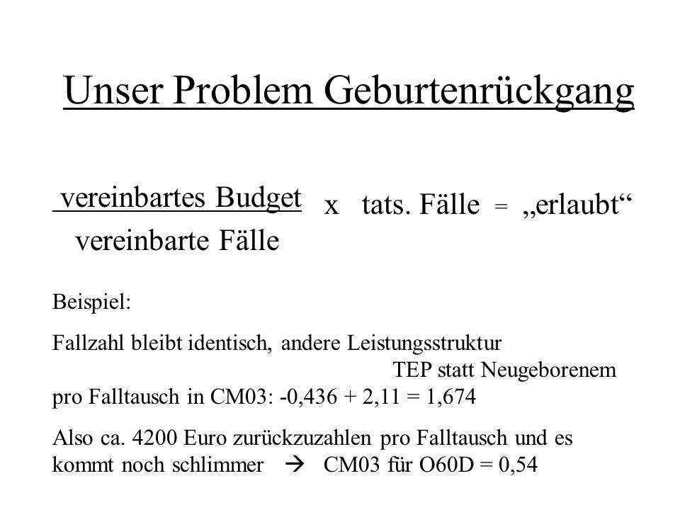 Unser Problem Geburtenrückgang vereinbartes Budget vereinbarte Fälle x tats. Fälle = erlaubt Beispiel: Fallzahl bleibt identisch, andere Leistungsstru