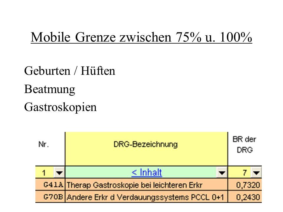 Mobile Grenze zwischen 75% u. 100% Geburten / Hüften Beatmung Gastroskopien