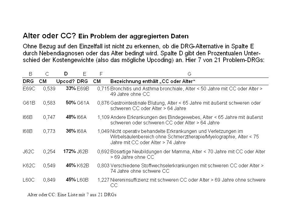 Alter oder CC: Eine Liste mit 7 aus 21 DRGs