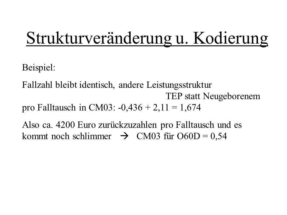 Strukturveränderung u. Kodierung Beispiel: Fallzahl bleibt identisch, andere Leistungsstruktur TEP statt Neugeborenem pro Falltausch in CM03: -0,436 +