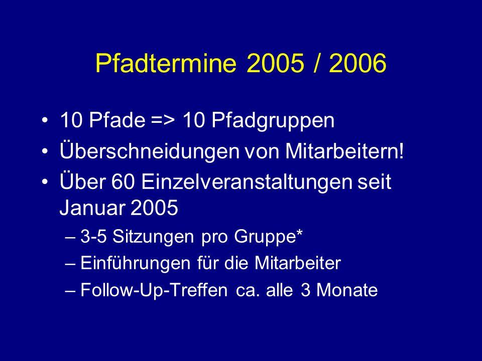 Pfadtermine 2005 / 2006 10 Pfade => 10 Pfadgruppen Überschneidungen von Mitarbeitern.