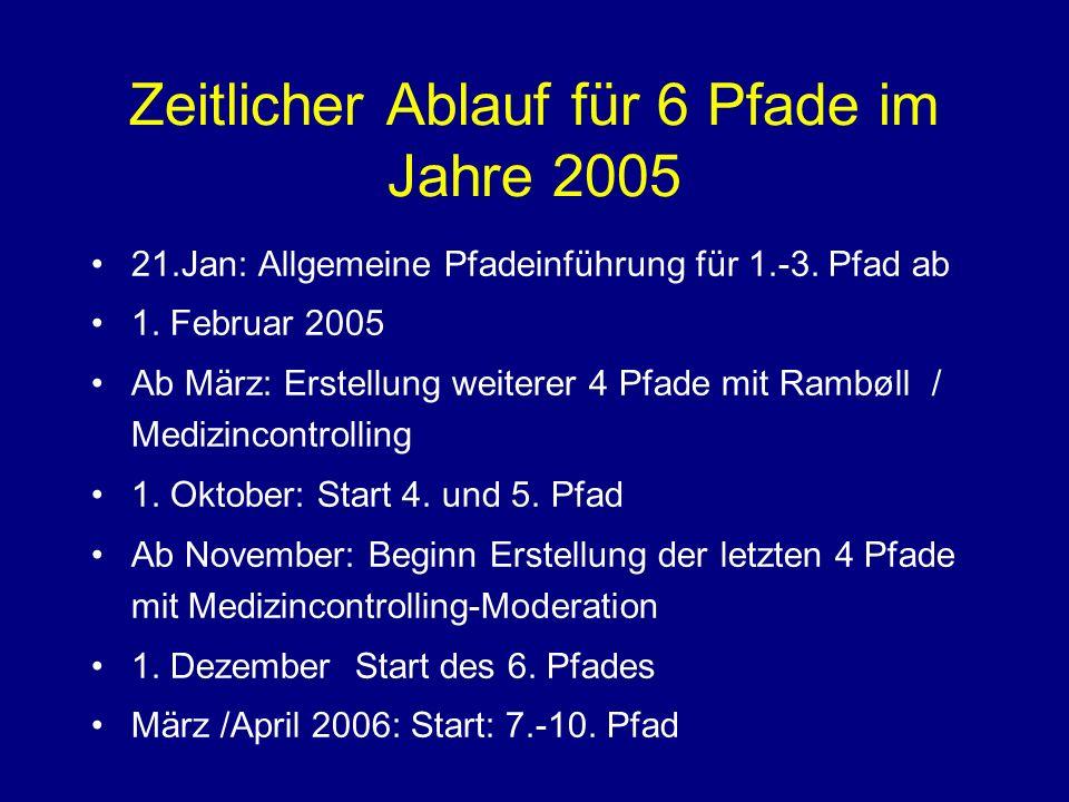 Zeitlicher Ablauf für 6 Pfade im Jahre 2005 21.Jan: Allgemeine Pfadeinführung für 1.-3.