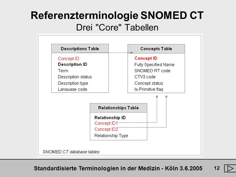 Standardisierte Terminologien in der Medizin - Köln 3.6.2005 12 Referenzterminologie SNOMED CT Drei