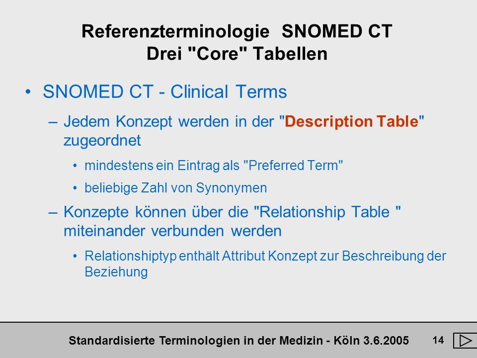 Standardisierte Terminologien in der Medizin - Köln 3.6.2005 14 Referenzterminologie SNOMED CT Drei