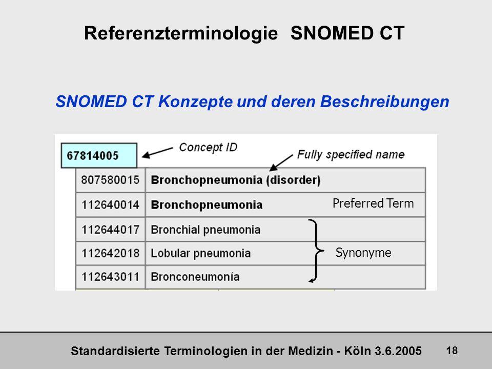 Standardisierte Terminologien in der Medizin - Köln 3.6.2005 18 Referenzterminologie SNOMED CT Preferred Term Synonyme SNOMED CT Konzepte und deren Be