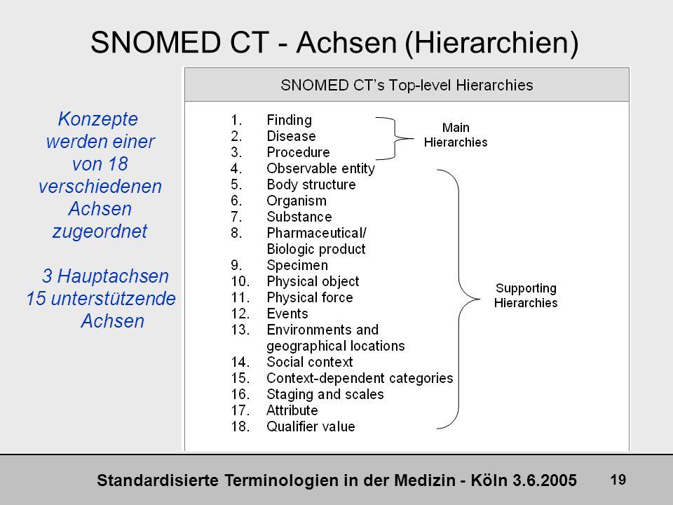 Standardisierte Terminologien in der Medizin - Köln 3.6.2005 19 SNOMED CT - Achsen (Hierarchien) Konzepte werden einer von 18 verschiedenen Achsen zug