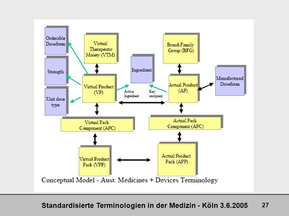 Standardisierte Terminologien in der Medizin - Köln 3.6.2005 27