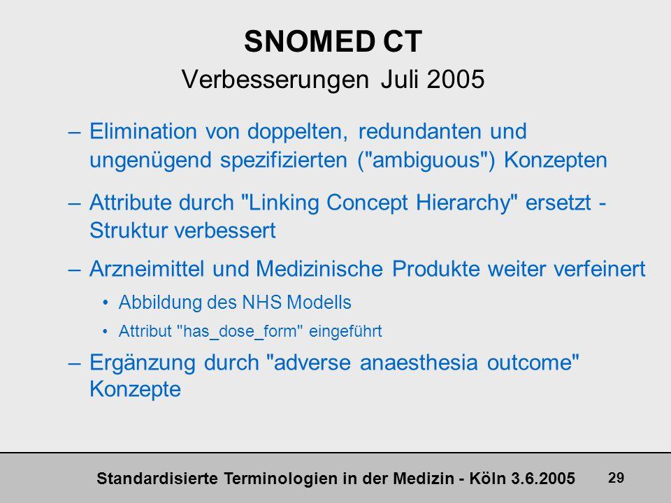 Standardisierte Terminologien in der Medizin - Köln 3.6.2005 29 SNOMED CT Verbesserungen Juli 2005 –Elimination von doppelten, redundanten und ungenüg