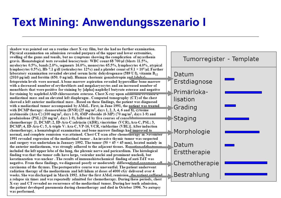 Text Mining: Anwendungsszenario I shadow was pointed out on a routine chest X-ray film, but she had no further examination.