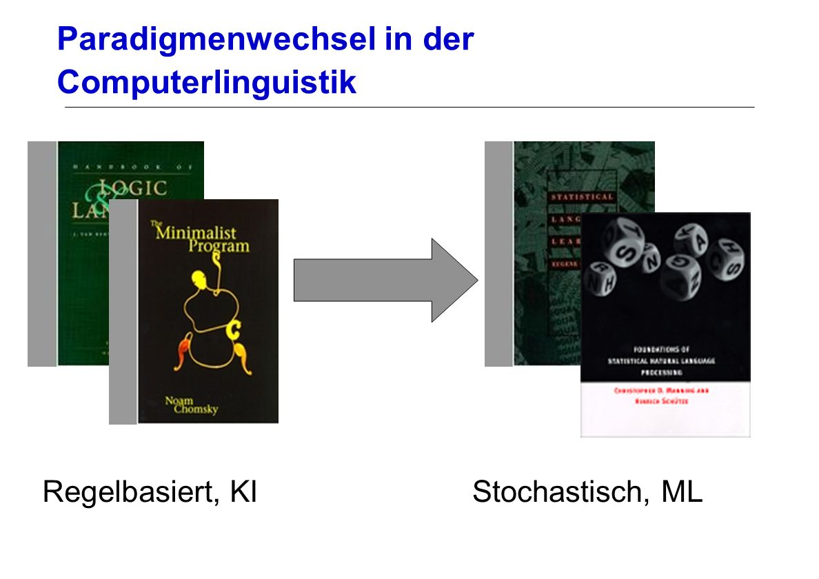 Paradigmenwechsel in der Computerlinguistik Regelbasiert, KIStochastisch, ML