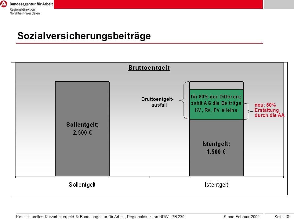 Seite 18 Konjunkturelles Kurzarbeitergeld © Bundesagentur für Arbeit, Regionaldirektion NRW, PB 230 Stand Februar 2009 Bruttoentgelt- ausfall Sozialve