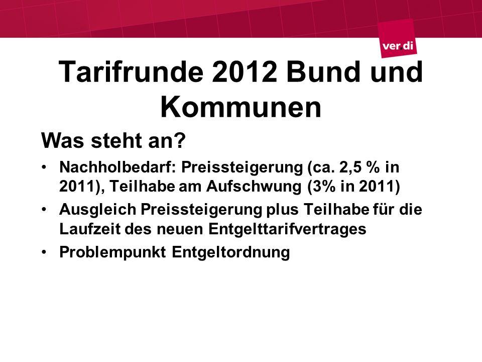 Tarifrunde 2012 Bund und Kommunen Was steht an? Nachholbedarf: Preissteigerung (ca. 2,5 % in 2011), Teilhabe am Aufschwung (3% in 2011) Ausgleich Prei