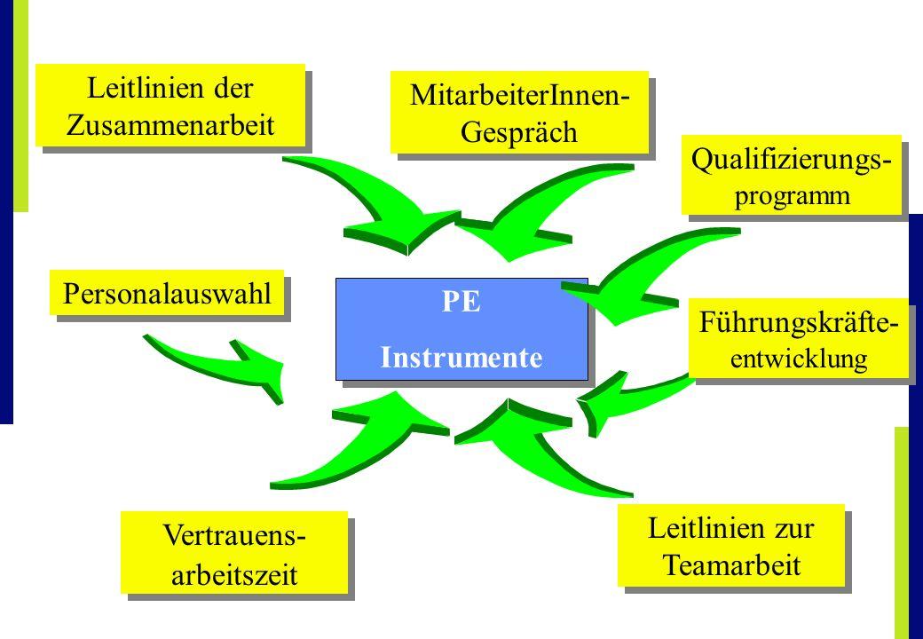 PE Instrumente PE Instrumente Leitlinien der Zusammenarbeit Leitlinien zur Teamarbeit MitarbeiterInnen- Gespräch Vertrauens- arbeitszeit Vertrauens- a